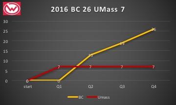 2016umbc