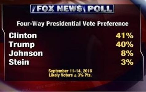 http://www.foxnews.com/politics/2016/09/15/fox-news-poll-clinton-and-trump-in-one-point-race-among-likely-voters.html